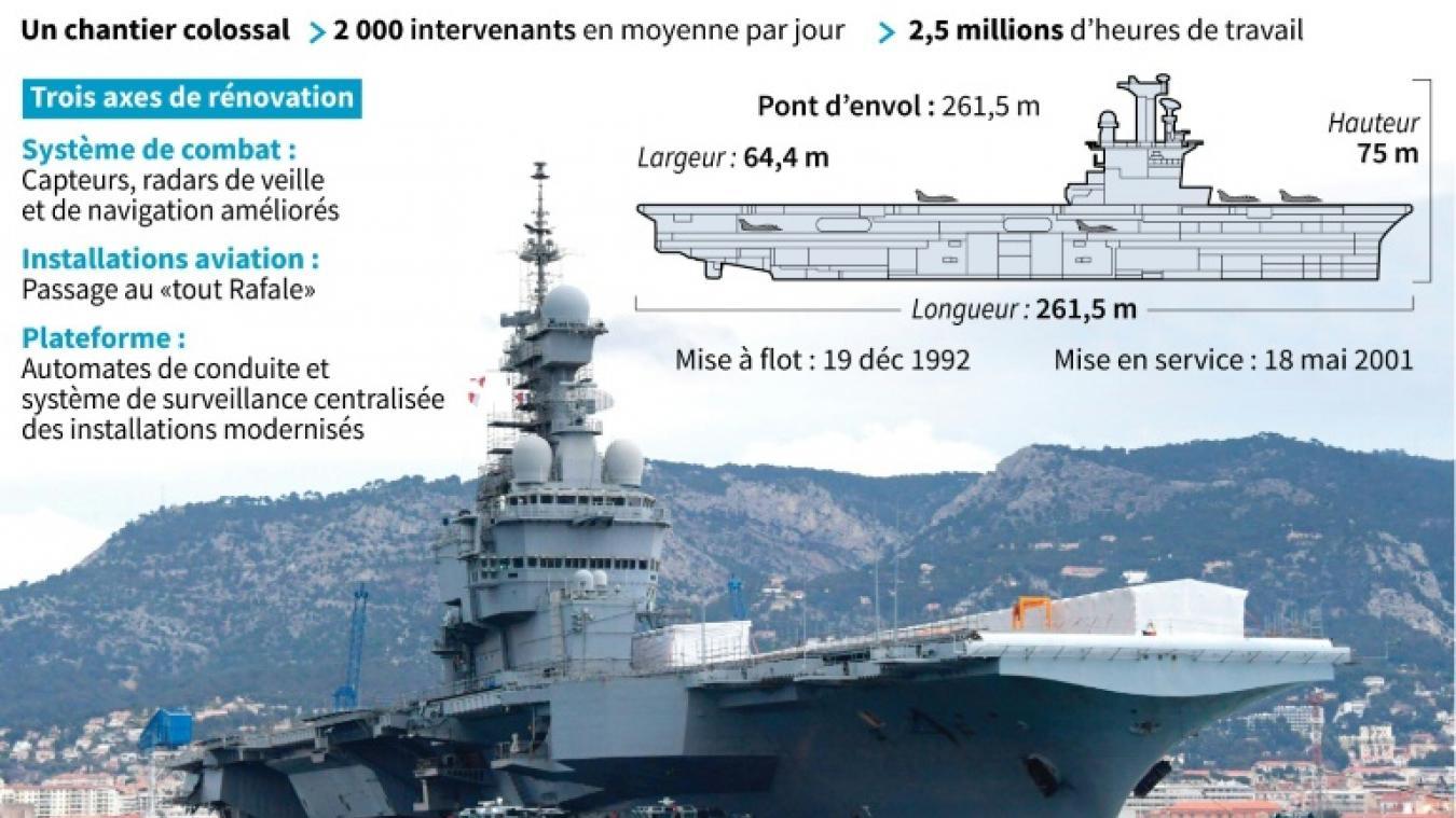 Le Charles De Gaulle Prêt Pour Une Rénovation En Profondeur