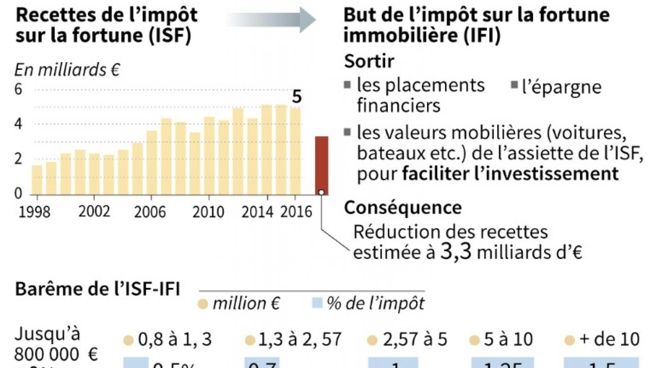 Taxe D Habitation Isf Csg Les Principales Mesures Fiscales Du