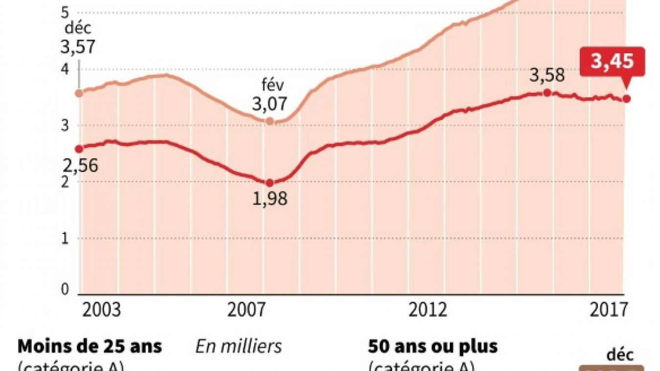 France Pour Pole Emploi La Baisse Du Chomage A Marque Le Pas En 2017