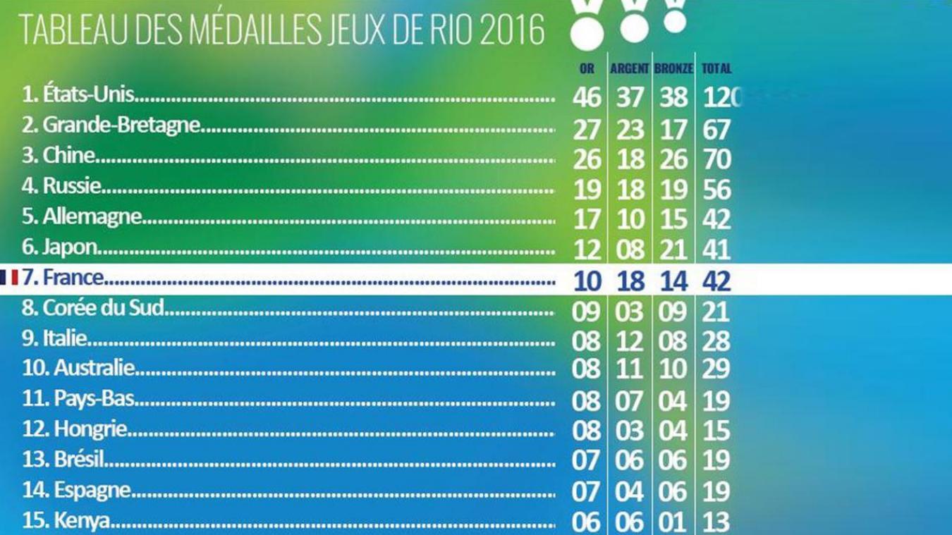Jo 2016 L Or Doit Etre Une Quete Pas Une Condition Sine Qua Non De Reussite