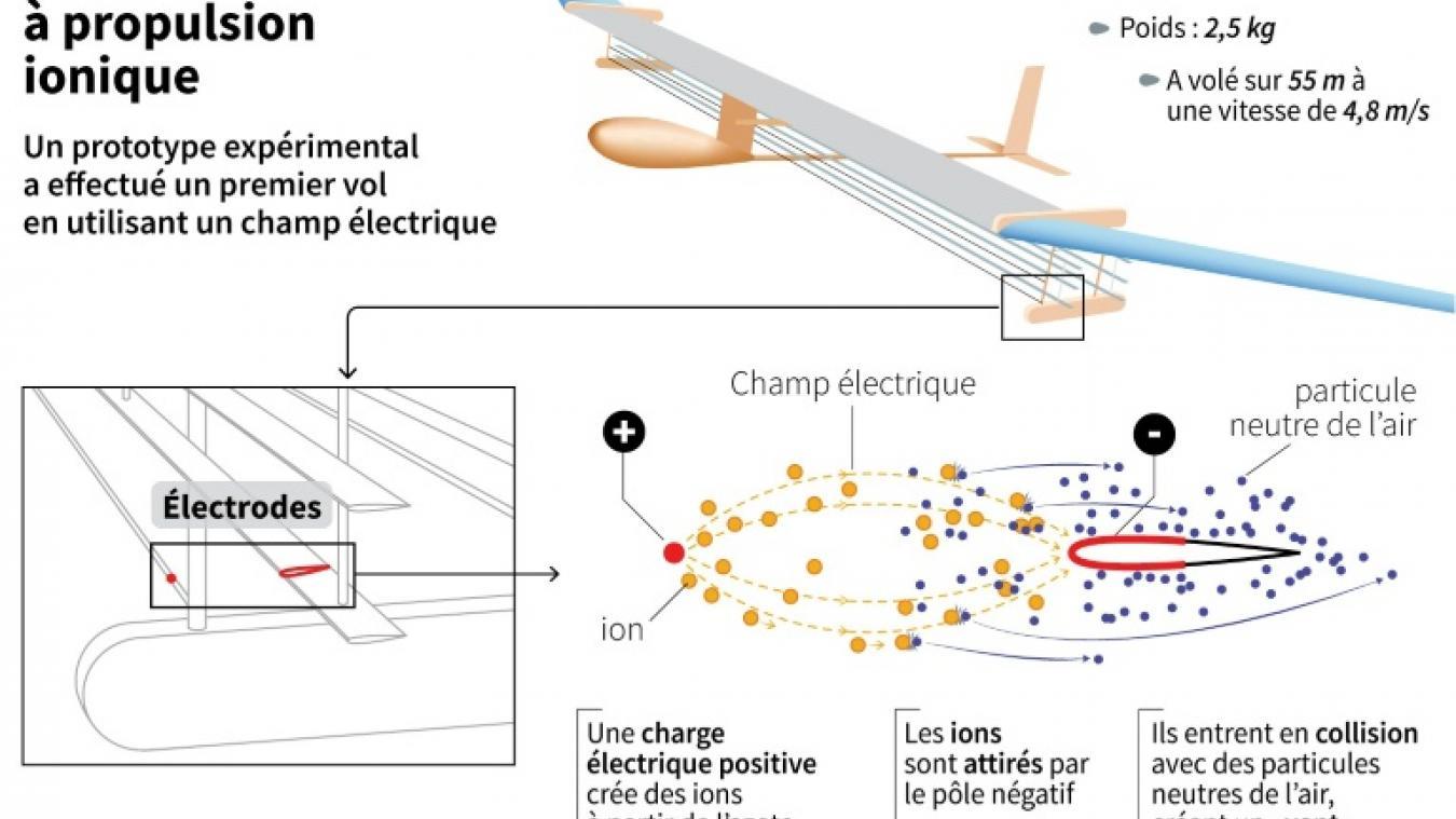 Un avion électrique à propulsion ionique a volé pour la première fois