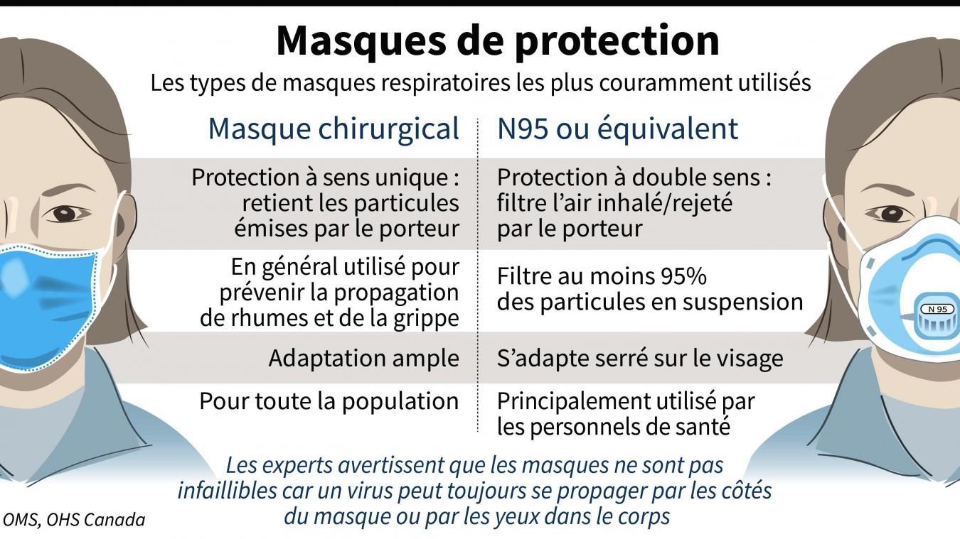masque infirmier virus