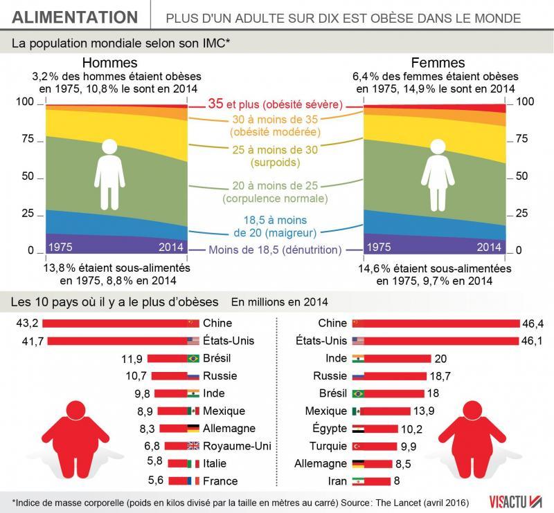 Etude Obesite Un Habitant Du Nord Sur Quatre Touche Mais La