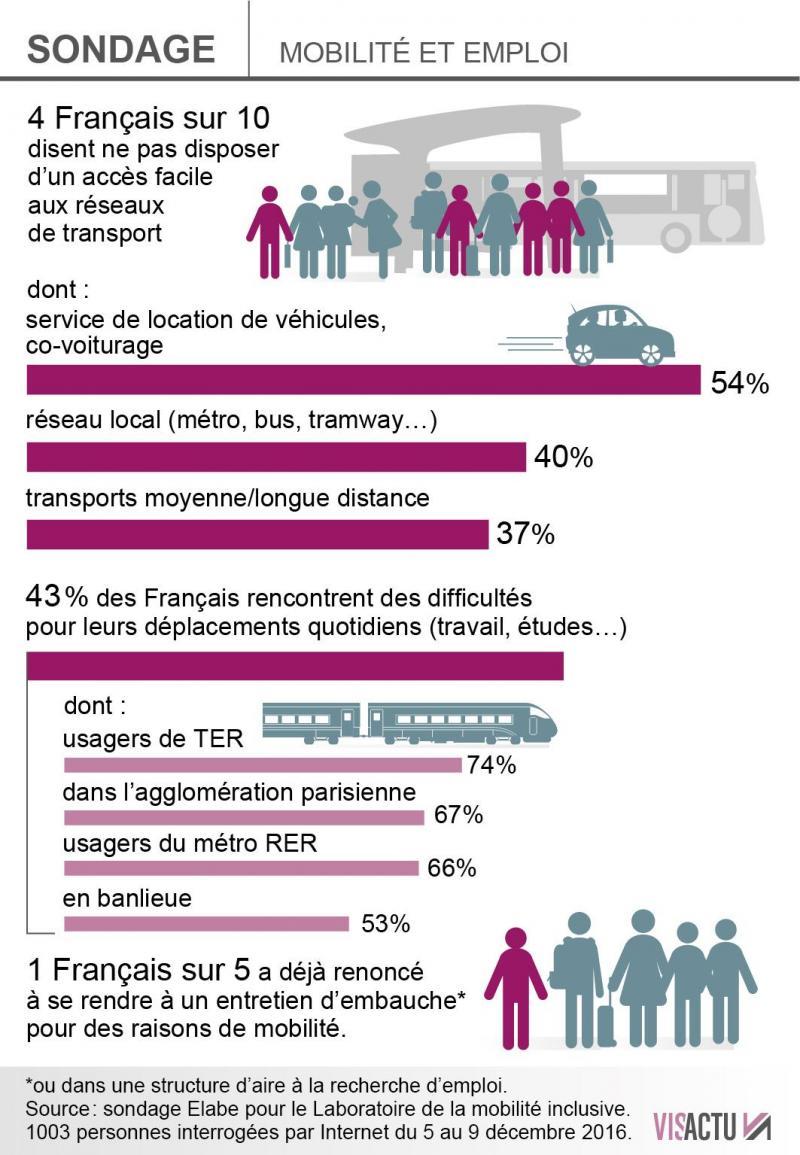 Mobilite Un Francais Sur Quatre A Deja Refuse Un Emploi Faute De