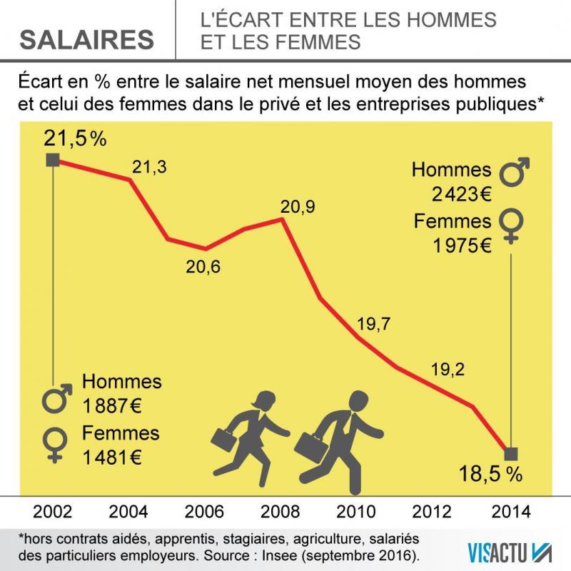 Journee Internationale Des Droits Des Femmes Le Vrai Et Le Faux Des