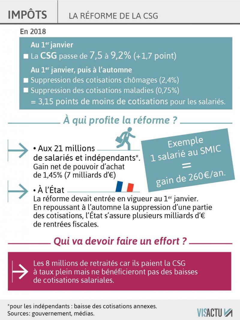 Fiscalite La Hausse De La Csg Sera Deductible De L Impot Sur Le Revenu