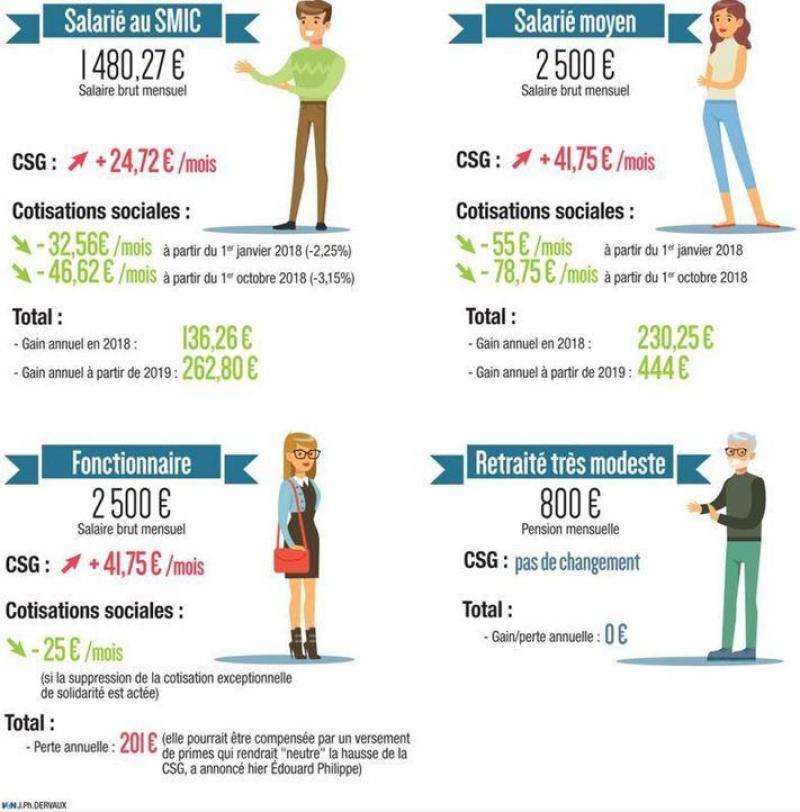 Pouvoir D Achat Csg Cotisations Sociales Qui Sont Les Gagnants Et
