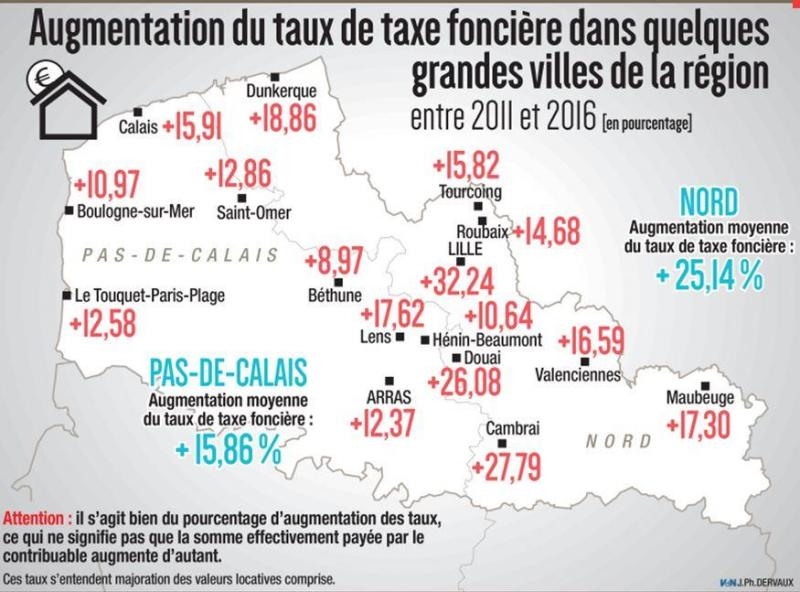 Pouvoir D Achat En Six Ans Le Taux De La Taxe Fonciere A Augmente
