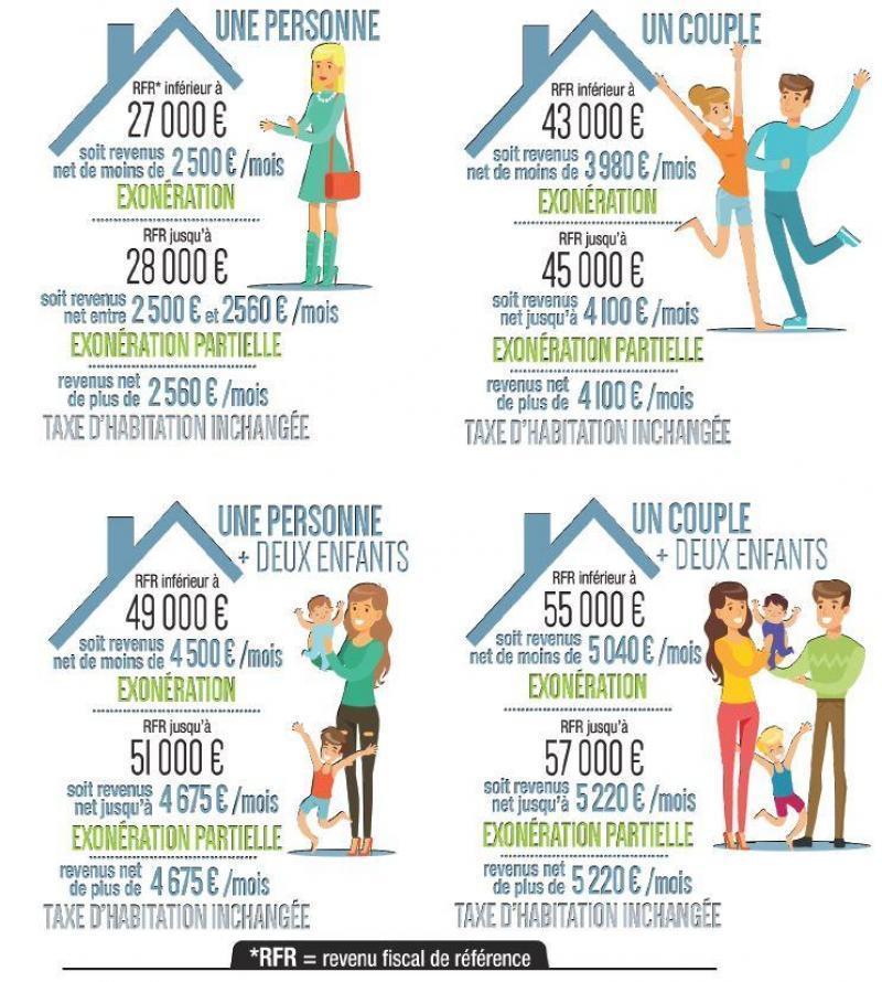 Taxe D Habitation Allez Vous Beneficier De La Baisse Le Simulateur