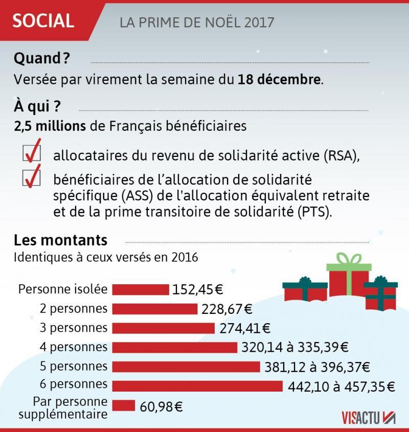 Caf Prime De Noel Versement
