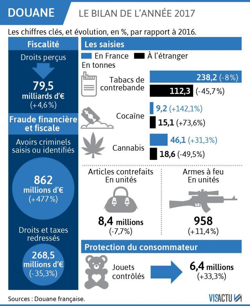 d1fccfcd4fcefc Douanes  9,2 tonnes de cocaïne interceptées en France en 2017