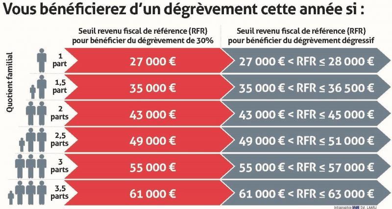 Impots Taxe D Habitation Allez Vous Beneficier Du Degrevement