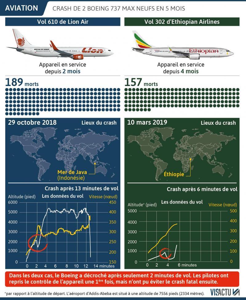 Un Boeing 737 d'Ethiopian Airlines avec 154 passagers à bord s'est écrasé