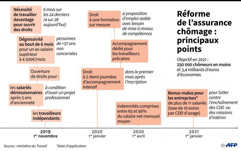 Reforme Assurance Chomage 2021 Calendrier Réforme de l'assurance chômage : ça va faire mal dans le Nord et