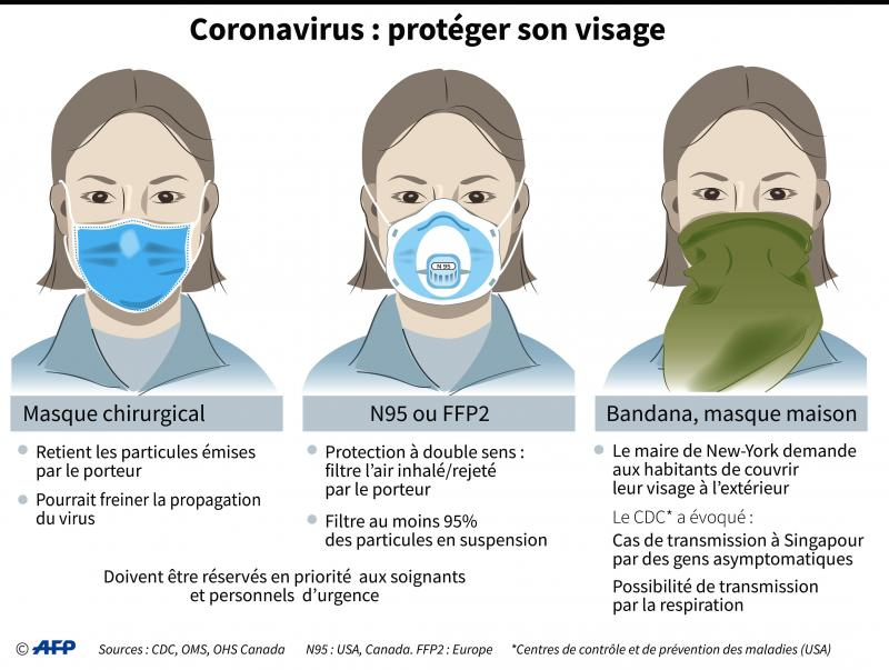 Coronavirus: faute d'un masque, est-ce qu'un foulard ou une ...