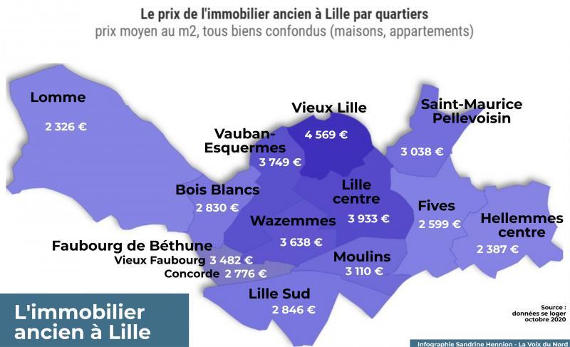 Immobilier A Lille Est Ce Le Bon Moment Pour Acheter